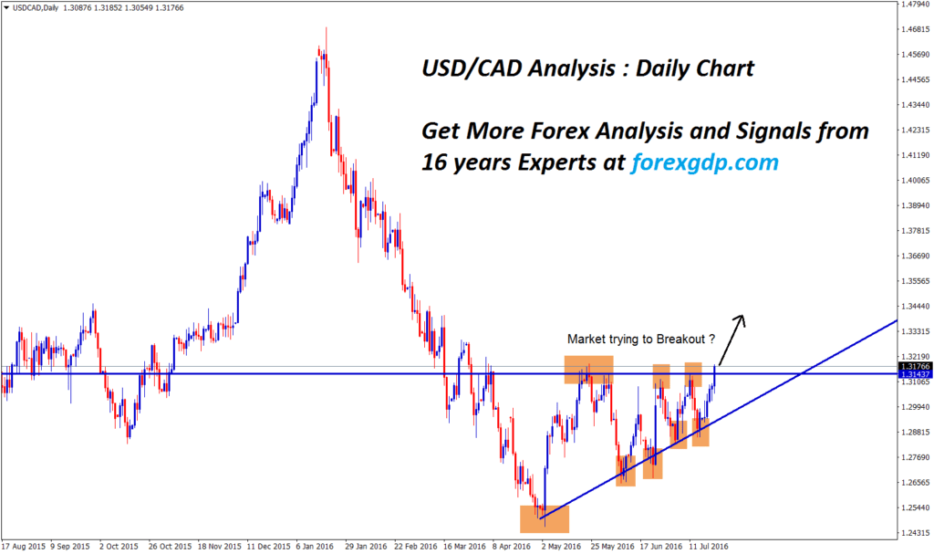 USDCAD Analysis ascending channel breakout