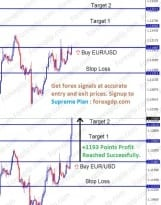 continuous bull candlesticks formed on eurusd