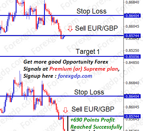 eur gbp trading strategy for selling