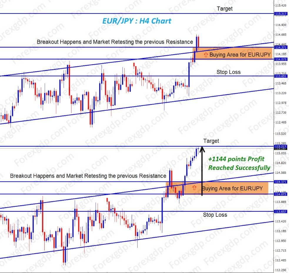 eurjpy forecast buy after breakout at resistance