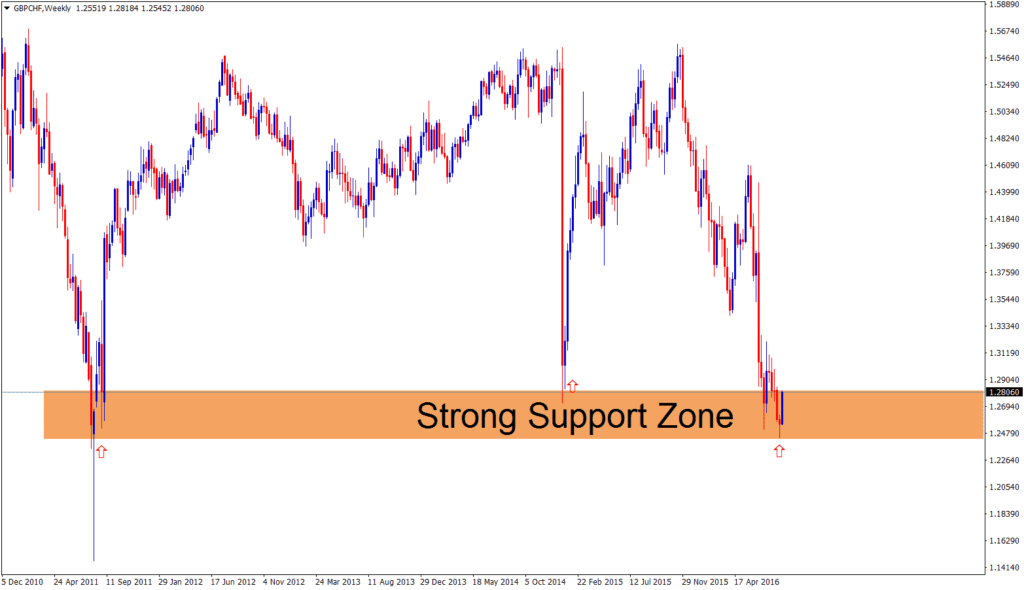 gbpchf forecast support zone for 3rd time
