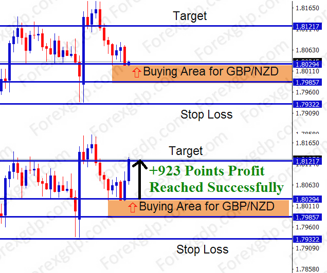 gbpnzd buying area during rebound