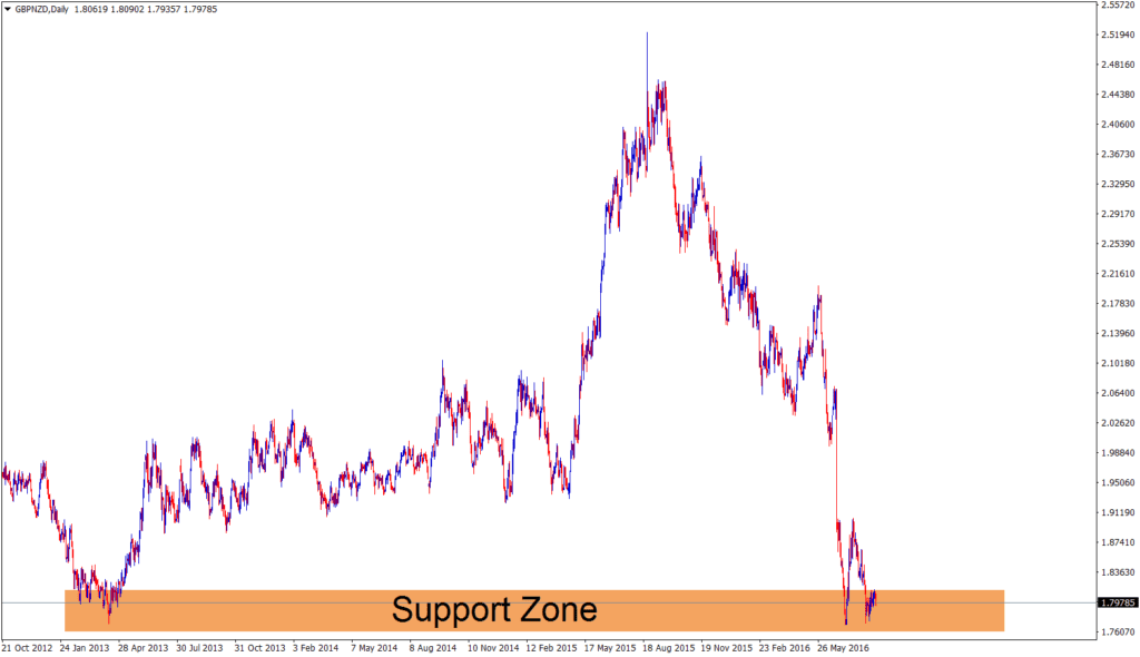gbpnzd forecast on support zone analysis