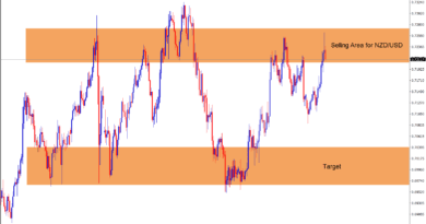 nzdusd forex trading selling area highlighted with target