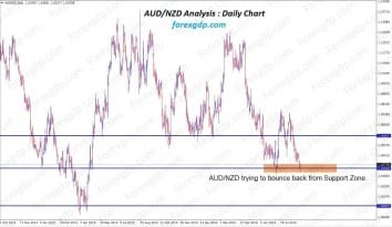 audnzd bounce back after hitting the support zone