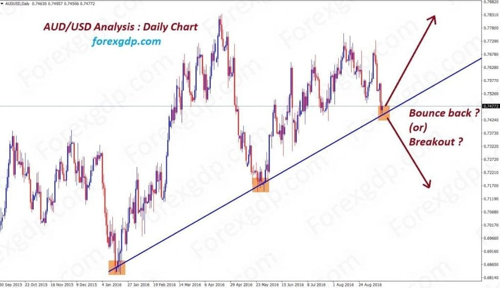 audusd at support level breakout or re bound