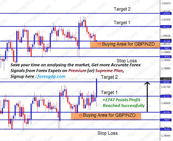 britain and new zealand trading signal in forex market
