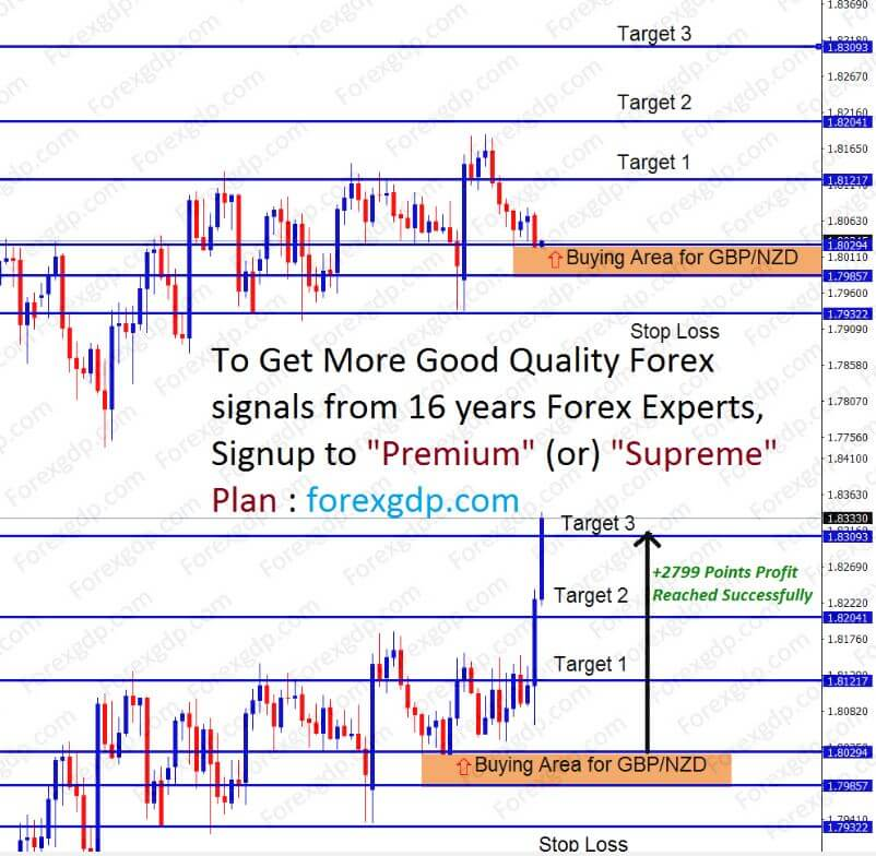 buy gbp and nzd currency pair at support