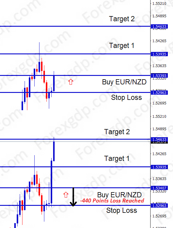 eur nzd trading signals for buy trade setup