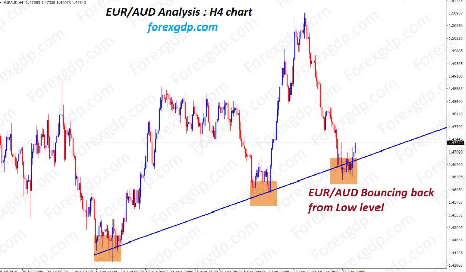 EURAUD after hitting bottom of up trend line moving up