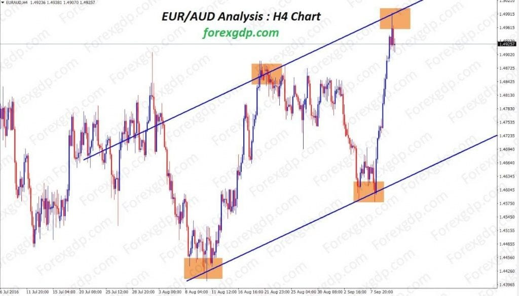 euraud forecast price standing at the top level