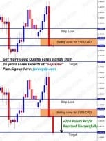 eurcad forecast signal for selling now