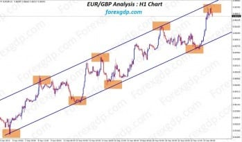 eurgbp analysis in uptrend ascending channel top price