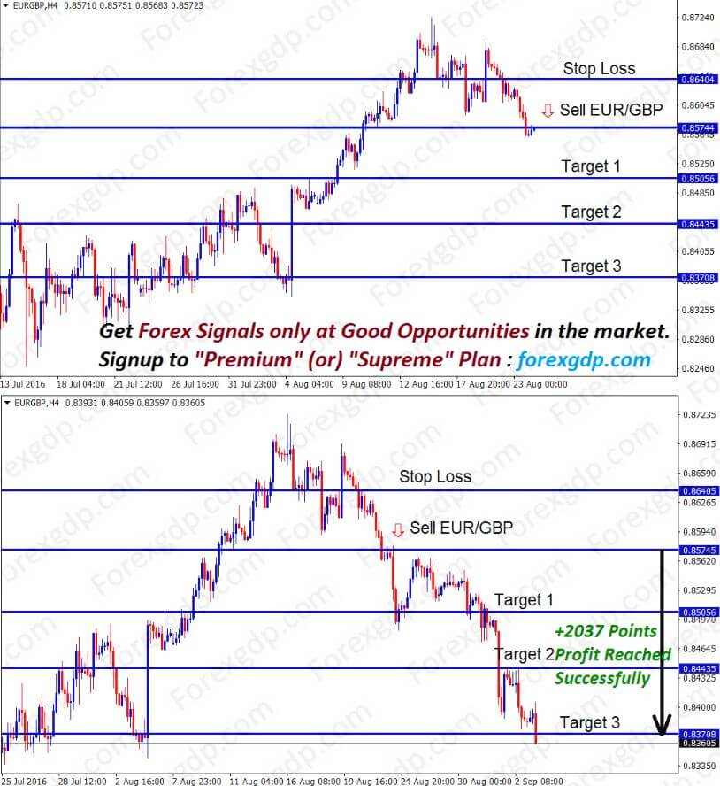 eurgbp sell forex signals after breakout at the support level at trend reversal