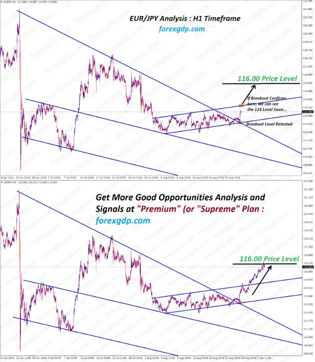 EURJPY after falling wedge chart pattern and ascending channel breakout
