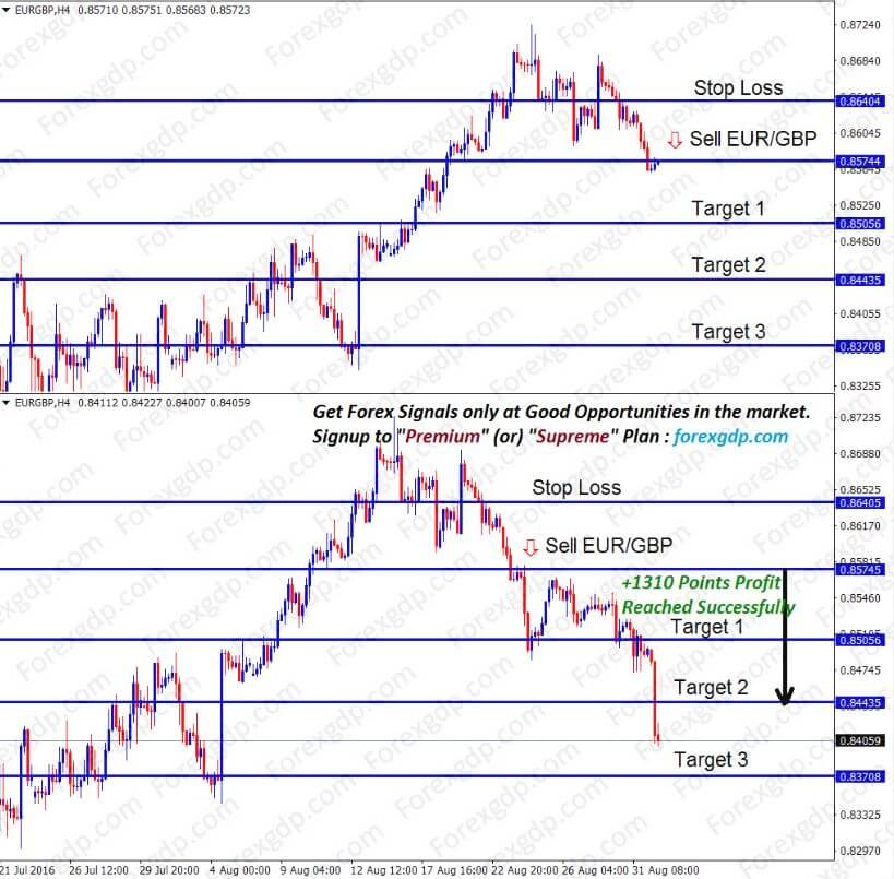euro and great britain pound is stronger