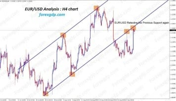 eurusd retest the previous support again for 2nd time