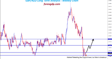 FOREX MArket retest at support level in gbpnzd long term analysis