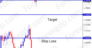 gbp aud signal result for sell setup