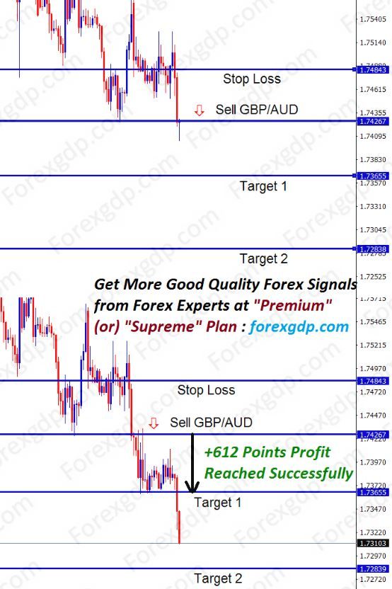 gbpaud down trend continues in sell signal