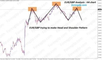 Head and Shoulder chart pattern in EURGBP