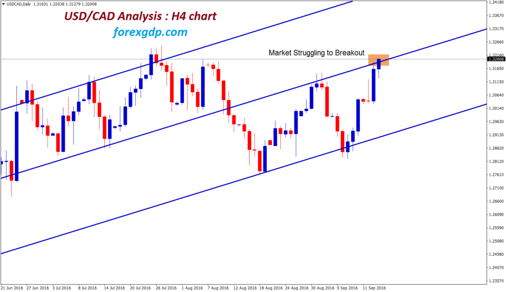 usd cad strategy for struggling to breakout the top