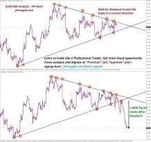 A big fall in forex market after breakout from triangle pattern chart