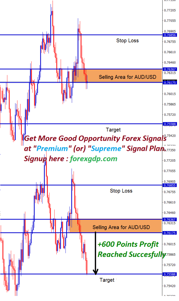audusd analysis in forex signals sell trade