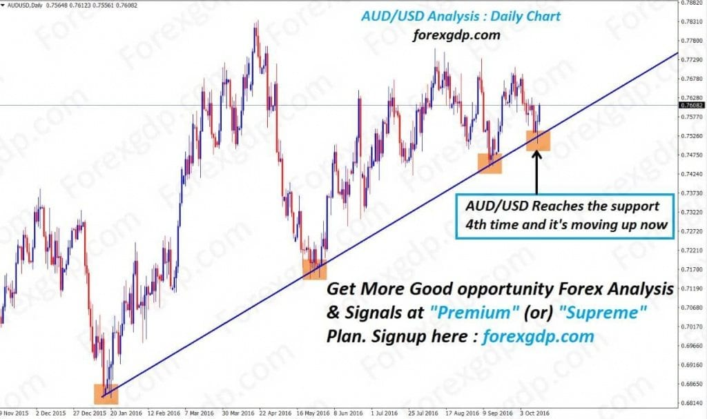 audusd reaches the support 4th time and it's moving up now