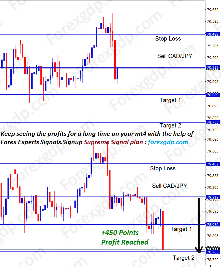 cad jpy trading strategy for selling after bearish confirmation