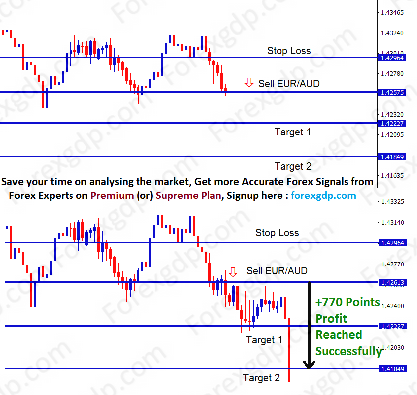 eur aud forex analysis for sell trend