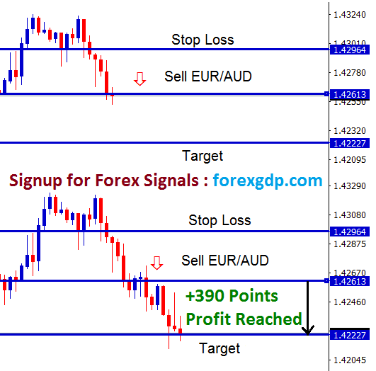 eur aud forex trading analysis for scalping