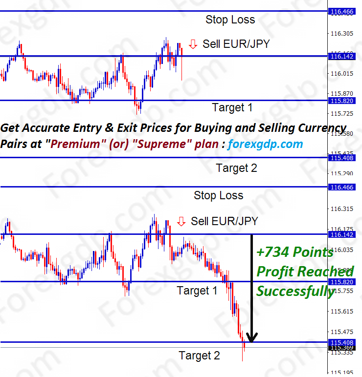 eur jpy forex trading anlaysis for selling trend trade