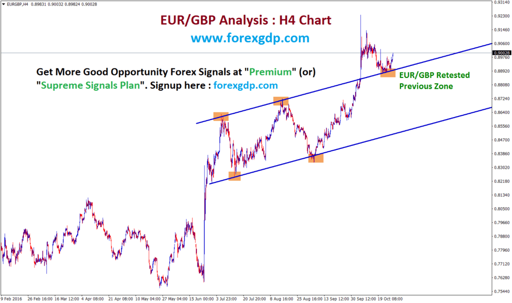 eurgbp analysis after breakout trend line retesting now
