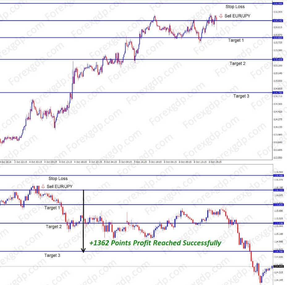 eurjpy sell at resistance price level for more pips profit