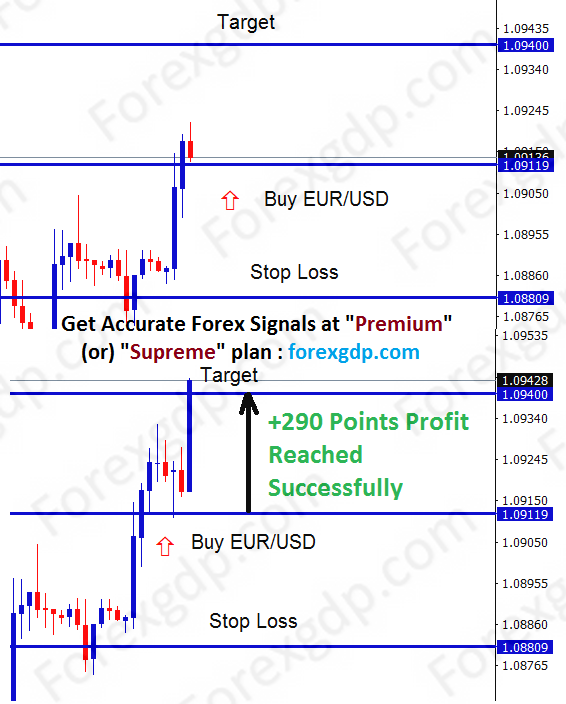 eur/usd buy signal at 290 points tp