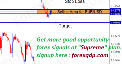 eurusd forex analysis for sell trade after reversal pin bar formation