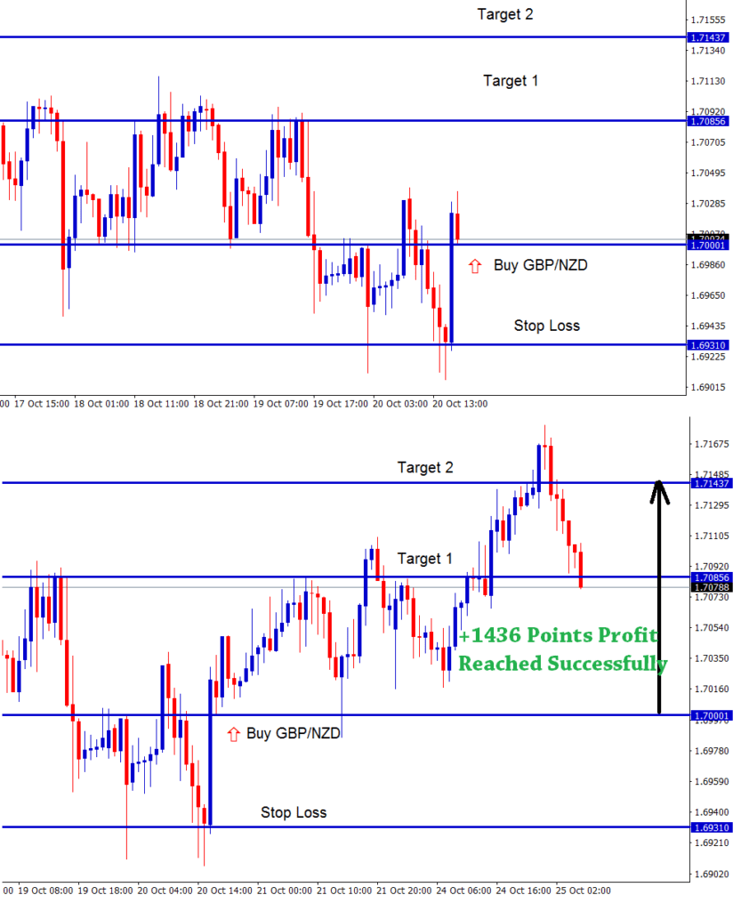 gbp nzd forex trading strategy for buying at bullsing engulfing candle