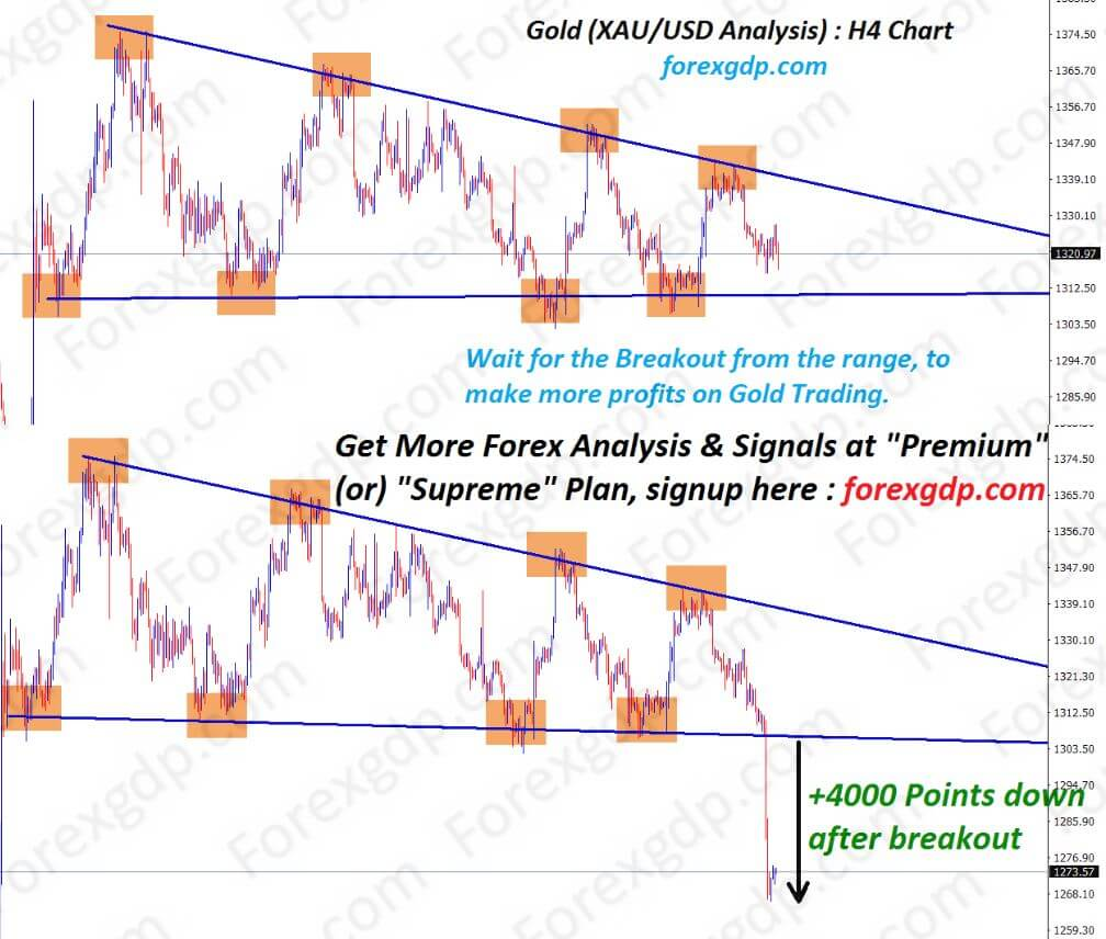 gold xauusd breakout at descending channel pattern