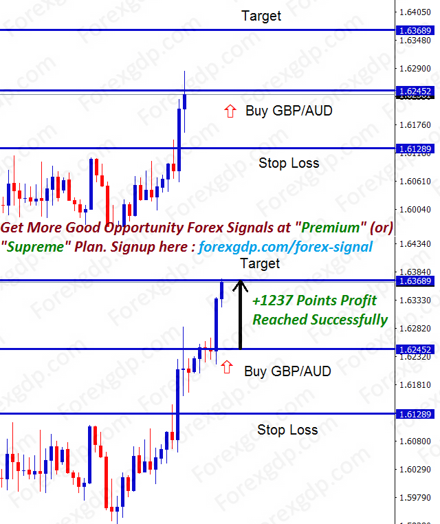 1237 points made in gbpaud buy trading signal