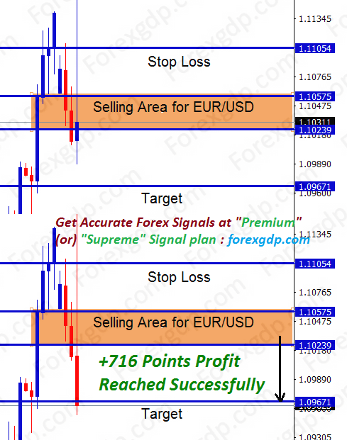 71 pips made in sell eurusd trade