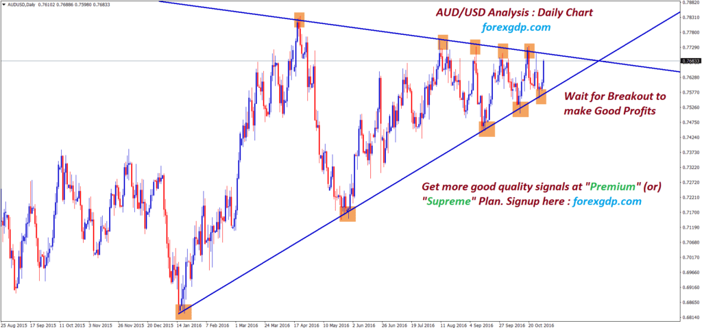 audusd going to end the triangle pattern by breakout