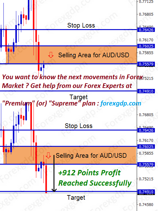 audusd sell candle confirms down trend move