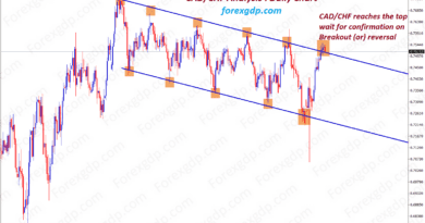 cad chf forex market trying to break the resistance on 6th attempt
