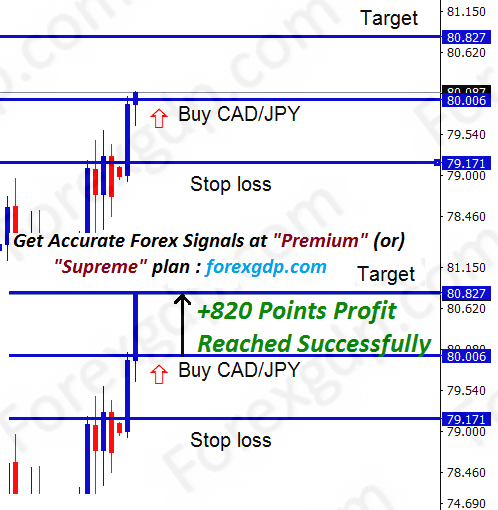 cad/jpy technical analysis signal hits 820 points