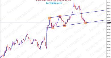 Cyclical support level reached on EURGBP after long time