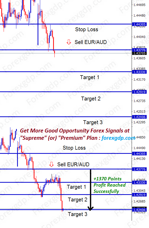 eur aud forex analysis at the down trend continuation