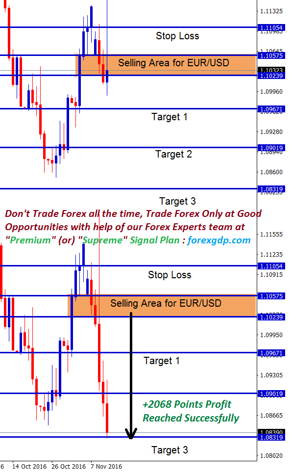 EURUSD News trading signal using candlestick patterns shows a clear bear trend