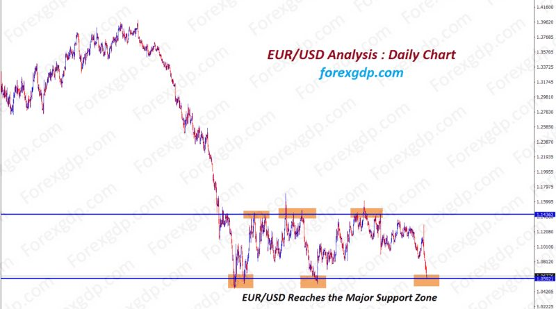 EURUSD reaches the major support zone in daily chart