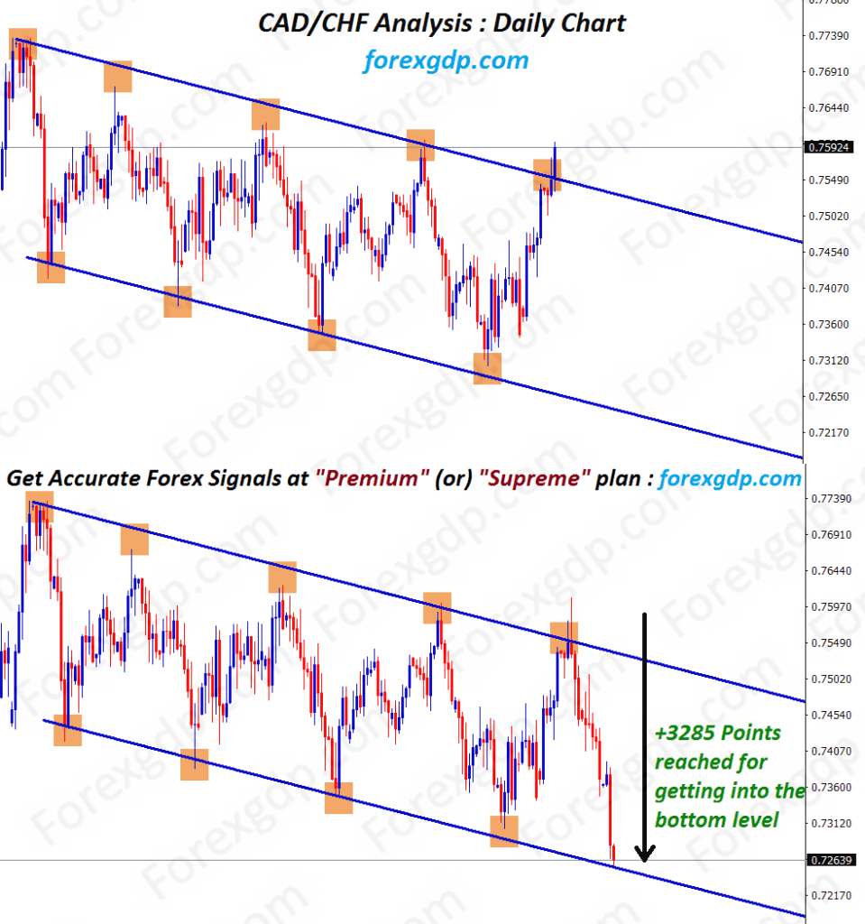 Forex Reversal strategy at the resistance of the trend line in cadchf forecast